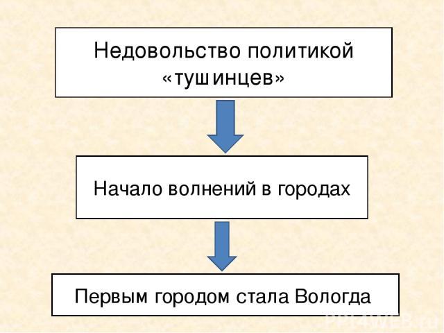 Недовольство политикой «тушинцев» Начало волнений в городах Первым городом стала Вологда
