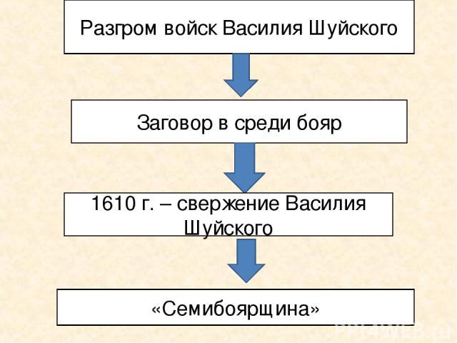 Разгром войск Василия Шуйского Заговор в среди бояр 1610 г. – свержение Василия Шуйского «Семибоярщина»