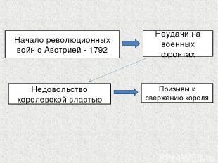 Начало революционных войн с Австрией - 1792 Неудачи на военных фронтах Недовольс