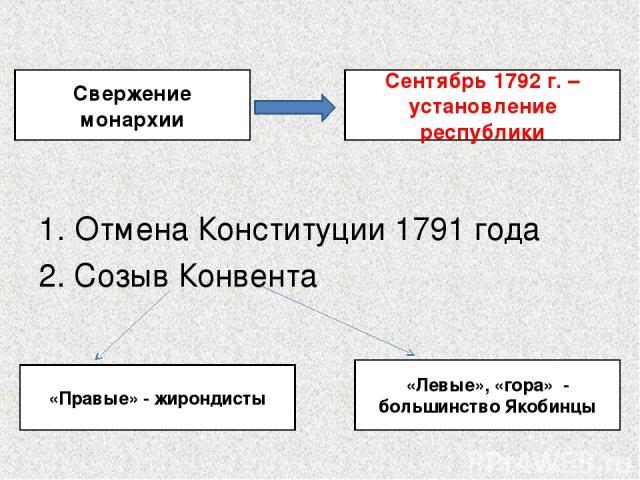 Отмена Конституции 1791 года 2. Созыв Конвента Свержение монархии Сентябрь 1792 г. – установление республики «Правые» - жирондисты «Левые», «гора» - большинство Якобинцы