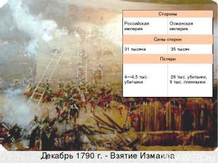 Декабрь 1790 г. - Взятие Измаила Стороны Российская империя Османская империя Си