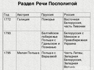 Раздел Речи Посполитой 1772 Галиция Поморье Восточная Белоруссия, часть Ливонии