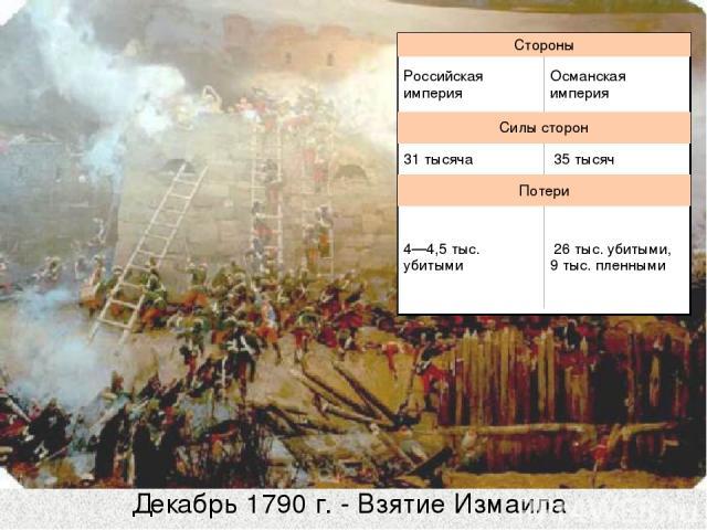Декабрь 1790 г. - Взятие Измаила Стороны Российская империя Османская империя Силы сторон 31 тысяча 35тысяч Потери 4—4,5 тыс. убитыми 26тыс. убитыми, 9 тыс. пленными