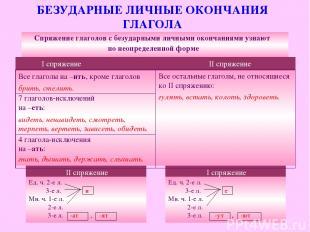 БЕЗУДАРНЫЕ ЛИЧНЫЕ ОКОНЧАНИЯ ГЛАГОЛА Ед. ч. 2-е л. 3-е л. и Мн. ч. 1-е л. 2-е л.