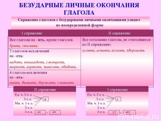 БЕЗУДАРНЫЕ ЛИЧНЫЕ ОКОНЧАНИЯ ГЛАГОЛА Ед. ч. 2-е л. 3-е л. и Мн. ч. 1-е л. 2-е л. 3-е л. -ат , -ят I спряжение II спряжение Ед. ч. 2-е л. 3-е л. е Мн. ч. 1-е л. 2-е л. 3-е л. -ут , -ют I спряжение II спряжение Спряжение глаголов с безударными личными …