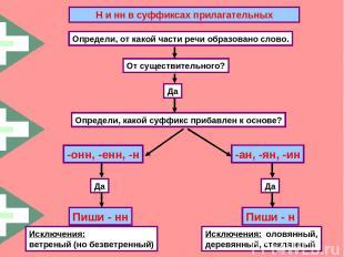 Н и нн в суффиксах прилагательных Определи, от какой части речи образовано слово