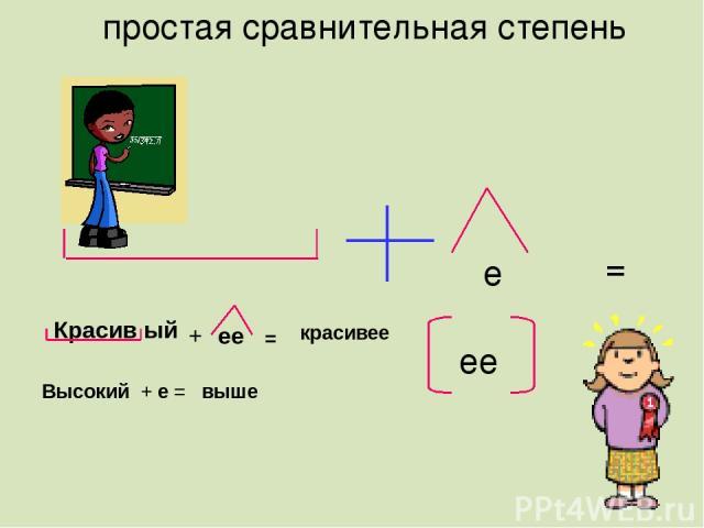 простая сравнительная степень е ее = Красив ый + ее = красивее Высокий + е = выше
