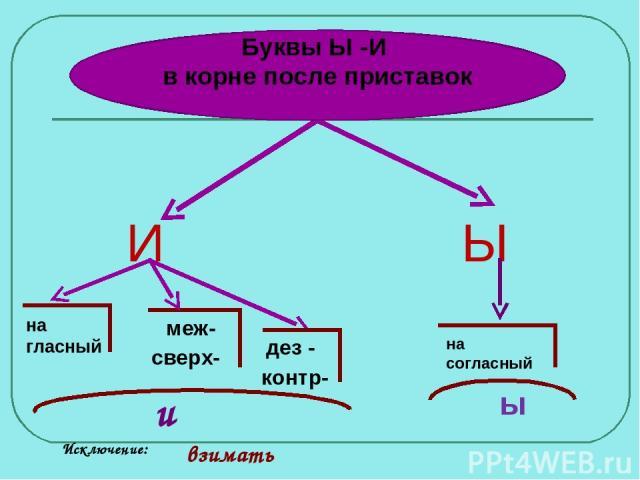 Ы И на гласный меж- сверх- дез - контр- и на согласный ы Исключение: взимать Буквы Ы -И в корне после приставок