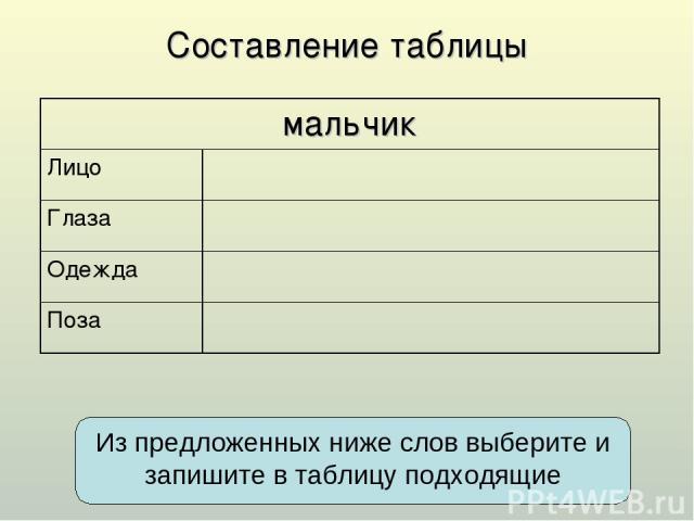 Составление таблицы Из предложенных ниже слов выберите и запишите в таблицу подходящие мальчик Лицо Глаза Одежда Поза