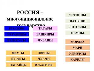 РОССИЯ – многонациональное государство РУССКИЕ УКРАИНЦЫ БЕЛОРУСЫ ТАТАРЫ БАШКИРЫ