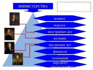 МИНИСТЕРСТВА морское военное иностранных дел юстиции внутренних дел финансов нар