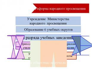 Реформа народного просвещения Учреждение Министерства народного просвещения Обра