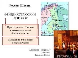 Россия Швеция ФРИДРИХСГАМСКИЙ ДОГОВОР Присоединение Швеции к континентальной бло