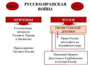 РУССКО-ИРАНСКАЯ ВОЙНА 1804 г. 1813 г. ПРИЧИНЫ Столкновение интересов России и Пе