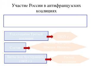 Участие России в антифранцузских коалициях Задание: 1. Прочитать п.1 на стр.12 2