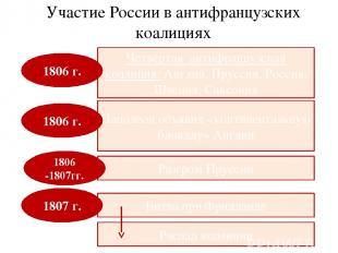 Участие России в антифранцузских коалициях Четвёртая антифранцузская коалиция: А
