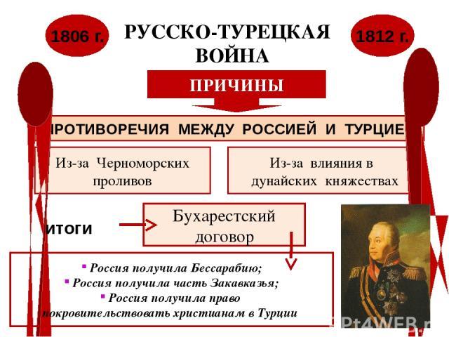 РУССКО-ТУРЕЦКАЯ ВОЙНА 1806 г. 1812 г. ПРИЧИНЫ ПРОТИВОРЕЧИЯ МЕЖДУ РОССИЕЙ И ТУРЦИЕЙ Из-за Черноморских проливов Из-за влияния в дунайских княжествах итоги Бухарестский договор Россия получила Бессарабию; Россия получила часть Закавказья; Россия получ…