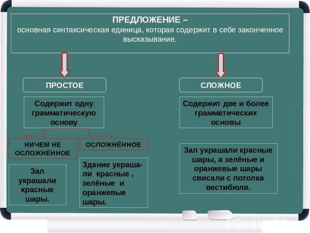 ПРЕДЛОЖЕНИЕ – основная синтаксическая единица, которая содержит в себе законченное высказывание. ПРОСТОЕ СЛОЖНОЕ Содержит одну грамматическую основу Содержит две и более грамматических основы НИЧЕМ НЕ ОСЛОЖНЁННОЕ ОСЛОЖНЁННОЕ Зал украшали красные шар…
