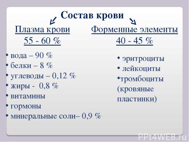 Состав крови Плазма крови 55 - 60 % Форменные элементы 40 - 45 % вода – 90 % белки – 8 % углеводы – 0,12 % жиры - 0,8 % витамины гормоны минеральные соли– 0,9 % эритроциты лейкоциты тромбоциты (кровяные пластинки)