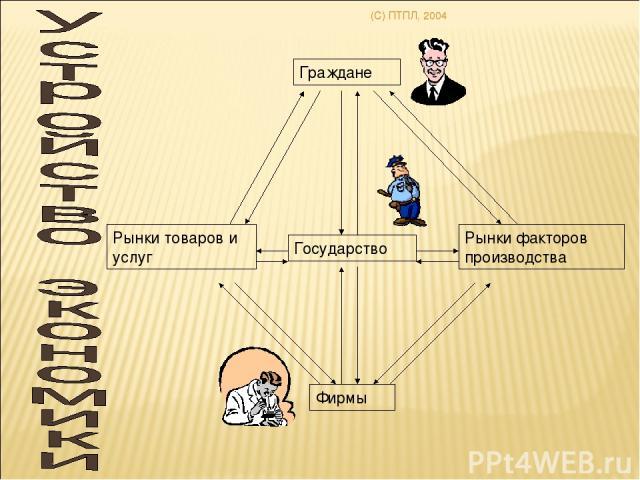 (C) ПТПЛ, 2004 Граждане Государство Фирмы Рынки товаров и услуг Рынки факторов производства