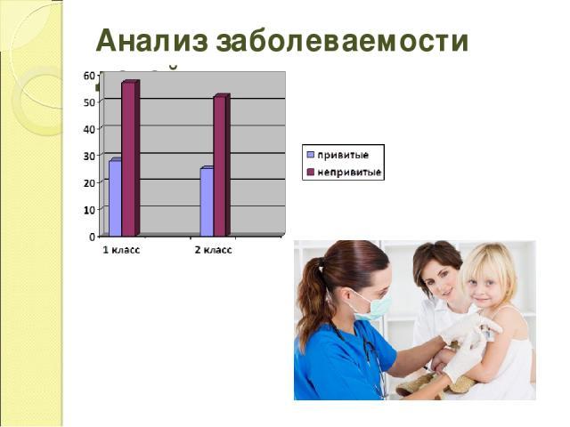 Анализ заболеваемости детей