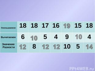 Уменьшаемое 18 18 17 16 15 18 Вычитаемое 6 5 4 9 4 Значение Разности 8 10 5