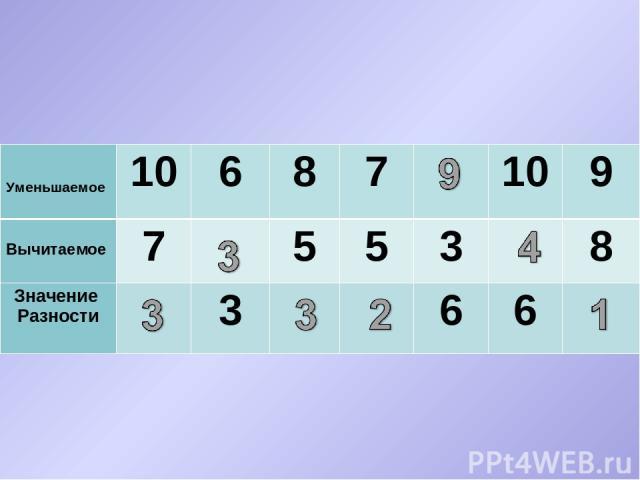 Уменьшаемое 10 6 8 7 10 9 Вычитаемое 7 5 5 3 8 Значение Разности 3 6 6