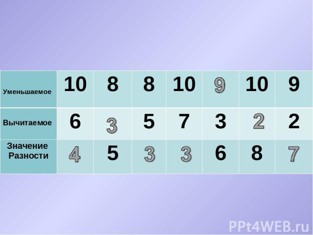 Уменьшаемое 10 8 8 10 10 9 Вычитаемое 6 5 7 3 2 Значение Разности 5 6 8