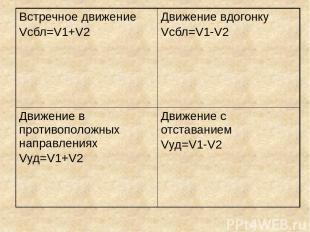 Встречное движение Vсбл=V1+V2 Движение вдогонку Vсбл=V1-V2 Движение в противопол