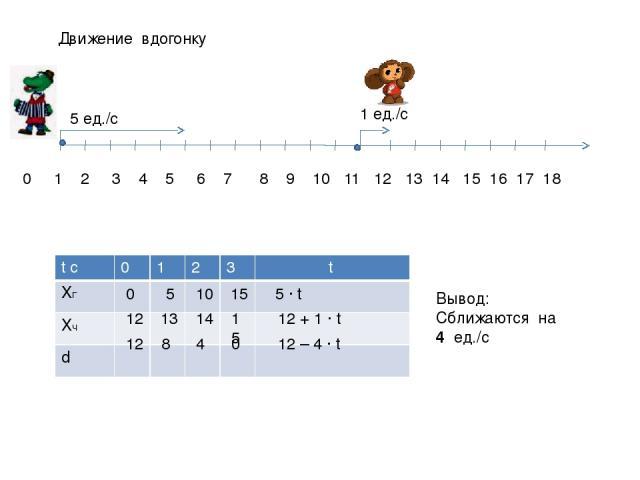 Движение вдогонку 0 1 2 3 4 5 6 7 8 9 10 11 12 13 14 15 16 17 18 5 ед./с 1 ед./с 0 5 10 15 5 ∙ t 12 13 14 15 12 + 1 ∙ t 12 8 4 0 12 – 4 ∙ t Вывод: Сближаются на 4 ед./с tс 0 1 2 3 t XГ XЧ d