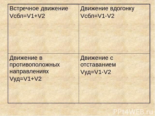 Встречное движение Vсбл=V1+V2 Движение вдогонку Vсбл=V1-V2 Движение в противоположных направлениях Vуд=V1+V2 Движение с отставанием Vуд=V1-V2