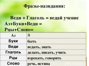 Фразы-назидания: Веди + Глаголь = ведай учение Аз+Буки+Веди = Рцы+Слово= Аз Я Бу