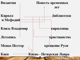 Византия Повесть временных лет Кирилл библиотеки и Мефодий Князь Владимир кирилл