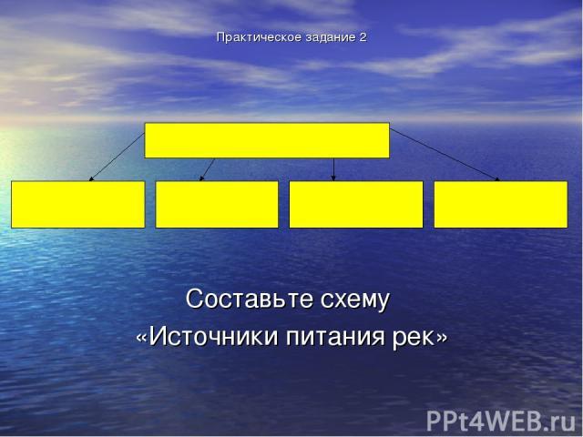 Практическое задание 2 Составьте схему «Источники питания рек»
