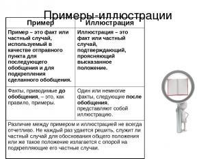 Примеры-иллюстрации Пример Иллюстрация Пример – это факт или частный случай, исп