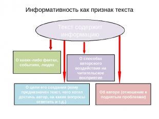 Информативность как признак текста Текст содержит информацию О каких-либо фактах