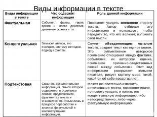Виды информации в тексте Виды информации в тексте Что содержит информация Роль д