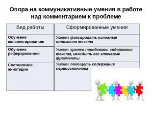 Опора на коммуникативные умения в работе над комментарием к проблеме Вид работы