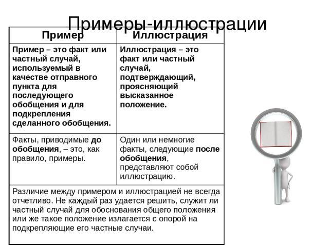Примеры-иллюстрации Пример Иллюстрация Пример – это факт или частный случай, используемый в качествеотправного пунктадляпоследующегообобщения и дляподкрепления сделанного обобщения. Иллюстрация – это факт или частный случай,подтверждающий, проясняющ…