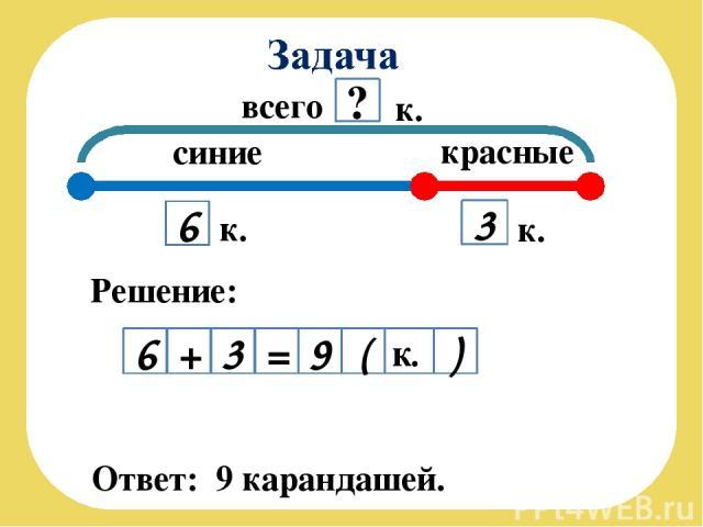 всего синие 6 к. Ответ: 9 карандашей. красные 3 к. ? к. Решение: 6 + 3 = 9 ( к. )