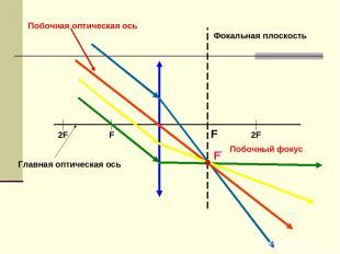F 2F 2F F F' Фокальная плоскость Главная оптическая ось Побочная оптическая ось