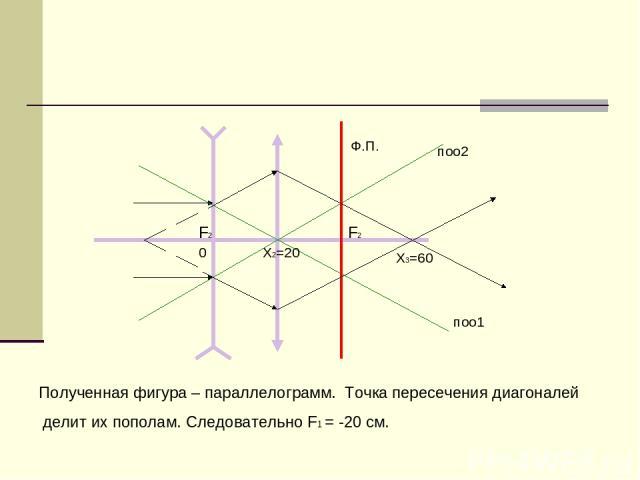 F2 F2 0 X2=20 Полученная фигура – параллелограмм. Точка пересечения диагоналей делит их пополам. Следовательно F1 = -20 см. поо2 поо1 Ф.П. X3=60