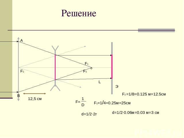 Решение А В F1 F2 L 12,5 см Э F2 F= 1 D F1=1/4=0.25м=25см d=1/2·2r d=1/2·0.06м=0.03 м=3 см F2 =1/8=0.125 м=12.5см