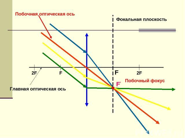 F 2F 2F F F' Фокальная плоскость Главная оптическая ось Побочная оптическая ось Побочный фокус