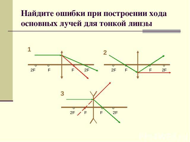 Найдите ошибки при построении хода основных лучей для тонкой линзы 2F 2F F F 1 2 3 2F 2F 2F 2F F F F F