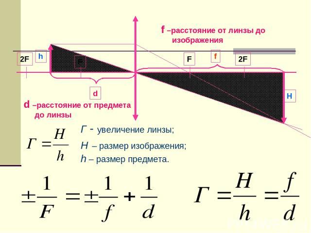 Г - увеличение линзы; H – размер изображения; h – размер предмета. d –расстояние от предмета до линзы f –расстояние от линзы до изображения