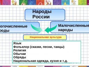 Малочисленные народы Народы России Многочисленные народы Национальная культура .