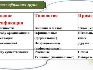Классификация групп Основание классификации Типология Примеры По численности Бол