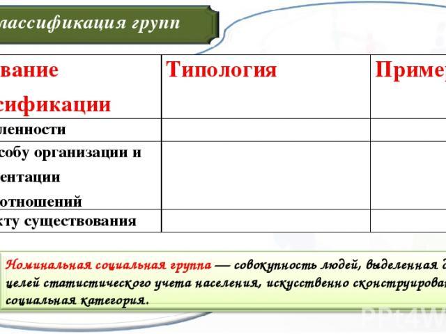 Классификация групп Основание классификации Типология Примеры По численности По способу организации и регламентации взаимоотношений По факту существования