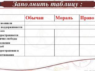 Заполнить таблицу : Обычаи Мораль Право Как возникли Кем поддерживаются На кого